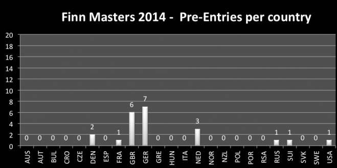 Pre entry registration stats