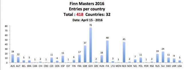 418 Pre-entries for Finn World Masters
